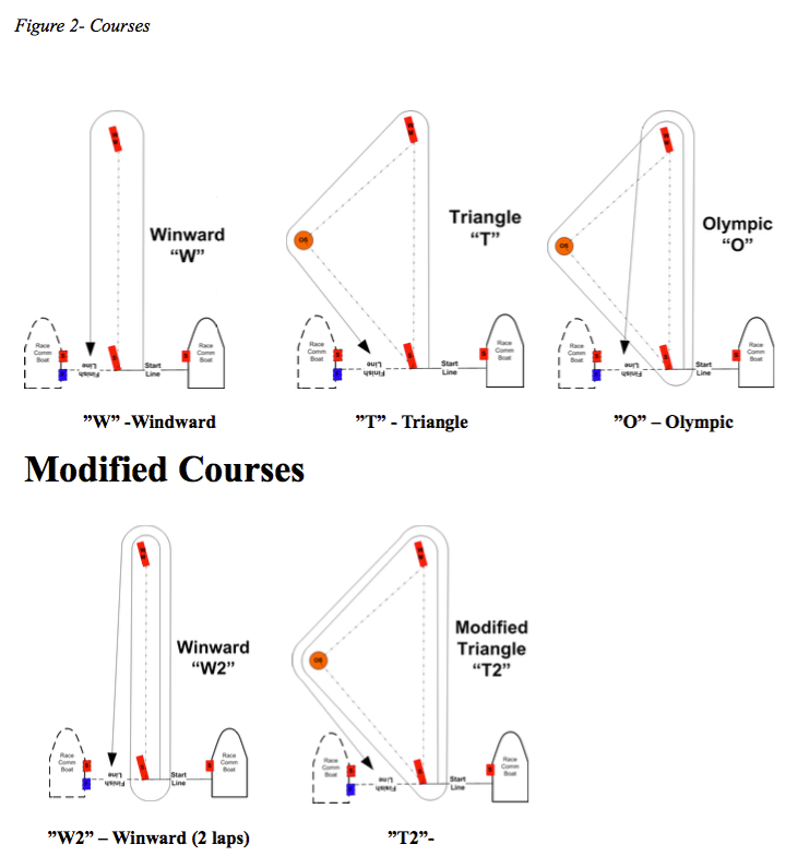 Figure 2- Courses - if no image download PDF below